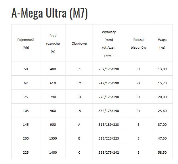 Akumulatory AMEGA M7 typoszereg