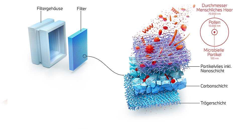 nowosc filtry nanowłoknowe