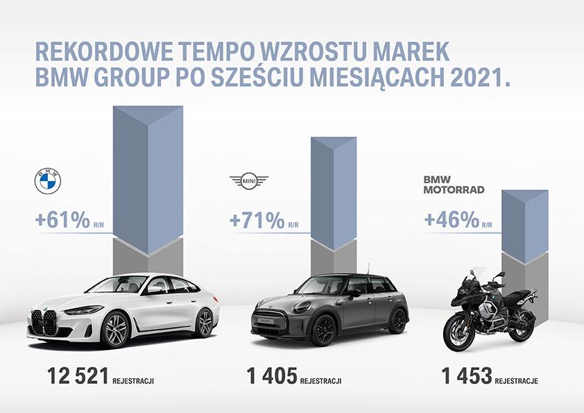 Wyniki sprzedaży samochodów marki BMW